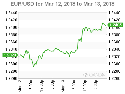EUR USD 2018 03 12 2d m - ECB's Lane Urges Attention to Euro Swings