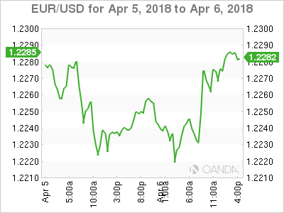 EUR USD 2018 04 05 2d m - NFP to give the Dollar Direction