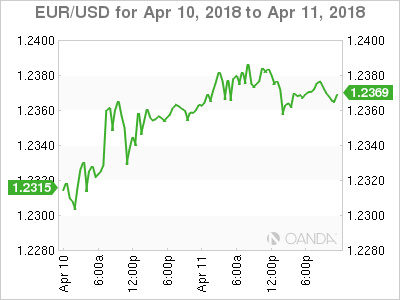 EUR USD 2018 04 10 2d m - U.S Consumer Prices Post First Drop in 10 Months