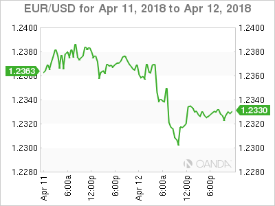 EUR USD 2018 04 11 2d m - Dollar Gains Limited by Geopolitical Risks