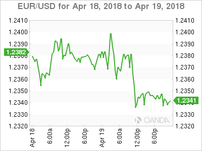 EUR USD For April 19 At 655 DST