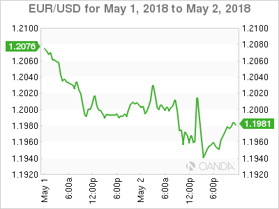 EUR USD 2018 05 01 2d m - Fed Likely on Hold, but what about the Dollar?