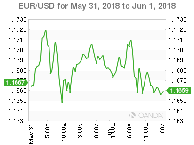 EUR USD For June 1 At 655 DST
