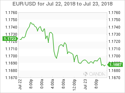 EUR USD For July 23 At 455 DST