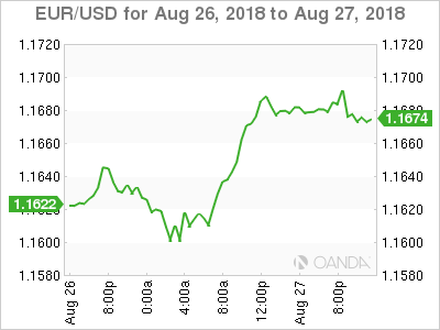 EUR USD For August 27 At 555 DST