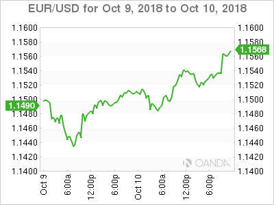 EUR USD For October 9 At 655 DST