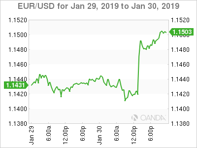 EUR USD For January 30 At 655 EST