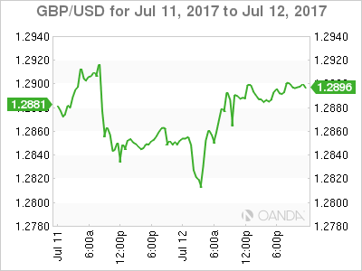 Gbp to inr forex forecast