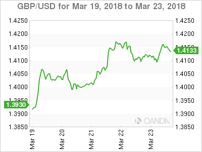 GBP USD 18 03 19 5d m - US Dollar Falls as Trade War Anxiety Triggers Flight to Safety