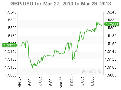 Forex Rate Graph Thursday, February 14, 2013