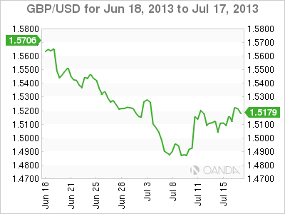 GBP/USD Monthly Forex Graph for July 17, 2013