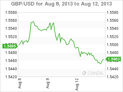 GBP/USD Weekly Forex Graph forAugust 13, 2013