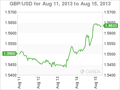 GBP/USD Weekly Forex Graph forAugust 15, 2013