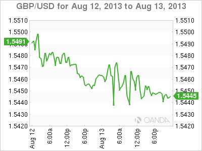 GBP/USD Daily Forex Graph for August 13, 2013