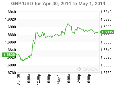 GBP/USD Graph for May 1, 2014