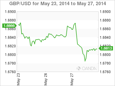 Weekly Forex Rate Graph Tuesday, May 27, 2014