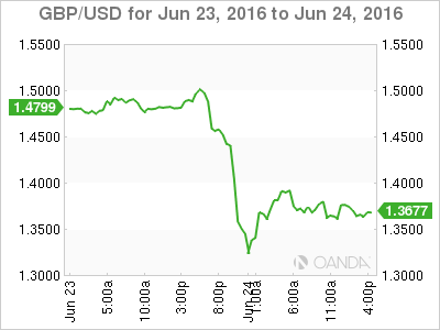 GBP after Brexit