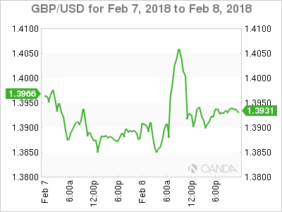GBPUSD Surges on Hawkish Bank of England