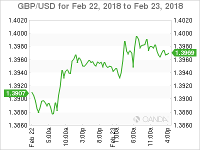 GBP USD 2018 02 22 2d m - Fed Rhetoric to Dictate Dollar Direction