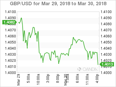 GBP USD 2018 03 29 2d m - Geopolitical Risk Remains in the Background