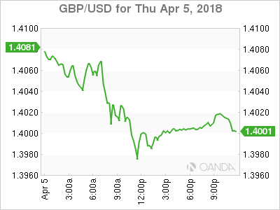 GBP USD 2018 04 05 1d m - Trade War Fears Make Way for US Employment Report