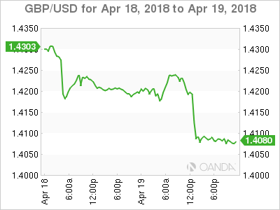 GBP USD 2018 04 18 2d m - GBP/USD – Retail Sales Plunge But Pound Unscathed