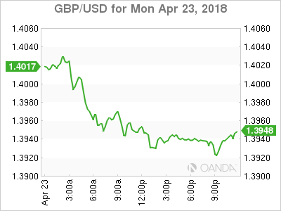 GBP USD 2018 04 23 1d m - UK Exports to Switzerland, China and South Kore Grow