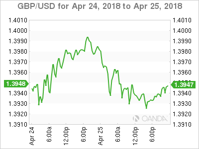 GBP USD 2018 04 24 2d m - GBP/USD – Pound Under Pressure as US Bond Yields Rise
