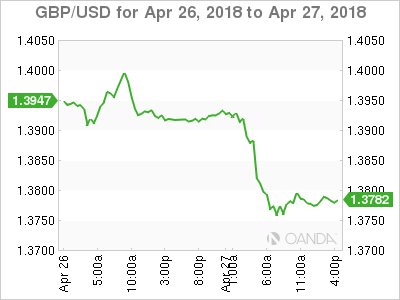 GBP USD 2018 04 26 2d m - Pound takes a Swan Dive after Q1 GDP Data