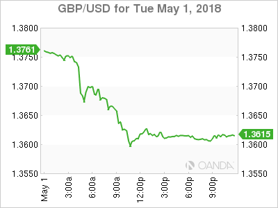 GBP USD 2018 05 01 1d m - Dollar Stronger on Possibility Fed to Step up Tightening Pace
