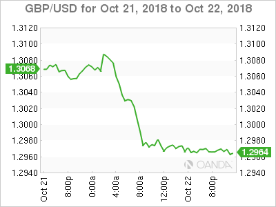 Gbp Usd Strong Dollar Pushes British Pound Below 1 30