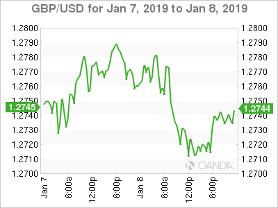 GBP USD For Wednesday January 9 2019