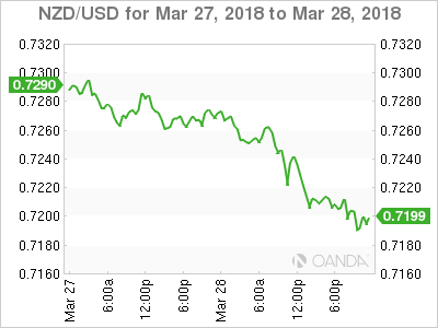 NZD USD 2018 03 27 2d m - Risk Aversion Has Stamina as Tech Sector Quivers