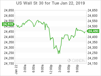 Stock-index futures point to lower start as growth, trade