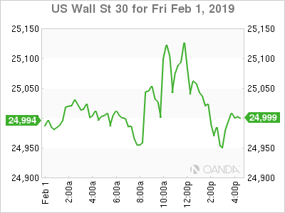 Soft Dollar and Strong Stock Market Supported by Dovish Fed