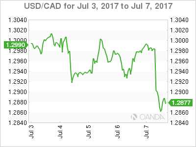 Canadian dollar weekly graph July 3, 2017