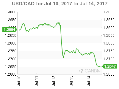 Canadian dollar weekly graph July 10, 2017