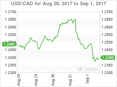 Canadian dollar weekly graph August 28, 2017