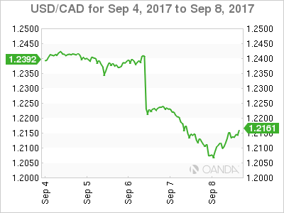 Canadian dollar weekly graph September 4, 2017