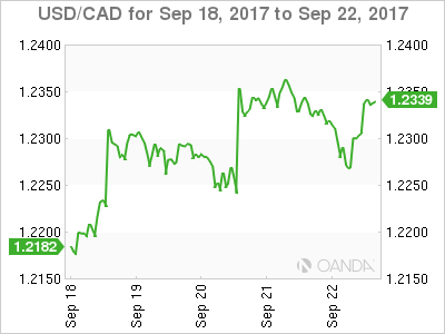 Canadian dollar weekly graph September 18, 2017