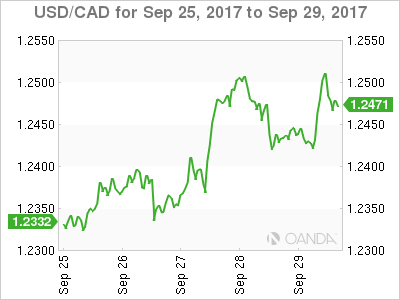 Canadian dollar weekly graph September 25, 2017