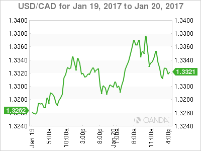 Usd cad exchange rate forex