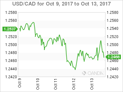 Canadian dollar weekly graph October 9, 2017