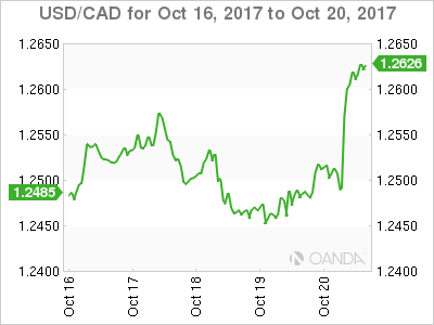 Canadian dollar weekly graph October 16, 2017