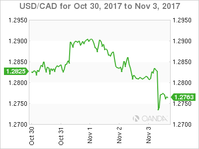 Canadian dollar weekly graph October 30, 2017