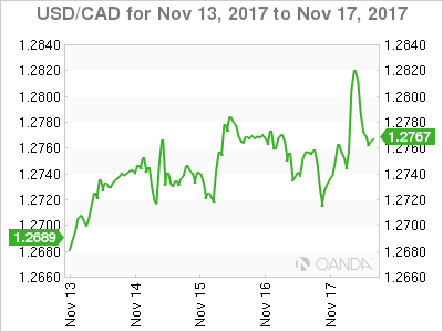 Canadian dollar weekly graph November 13, 2017