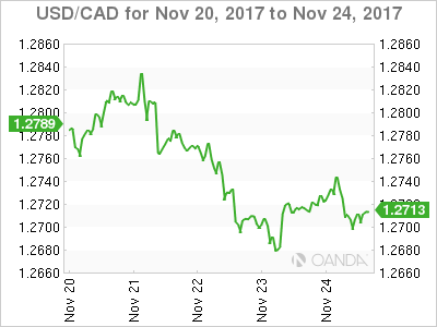 Canadian dollar weekly graph November 20, 2017