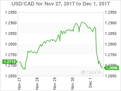Canadian dollar weekly graph November 27, 2017