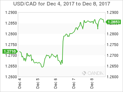 Canadian dollar weekly graph December 4, 2017