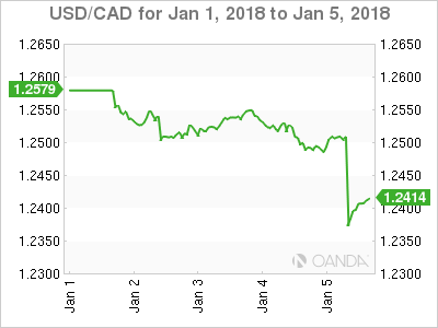 Canadian dollar weekly graph January 1, 2018